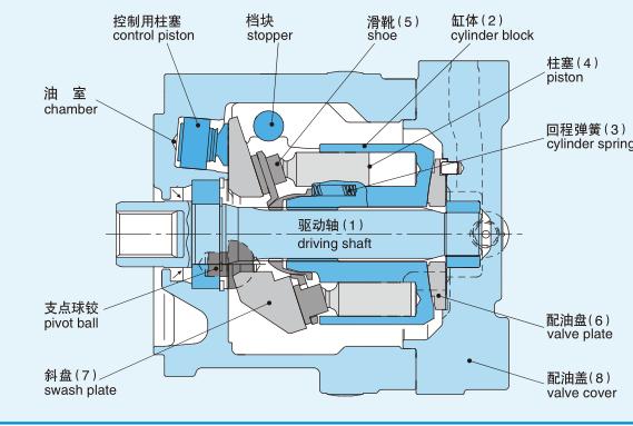 M3B200 KAWASAKI Piston Motor